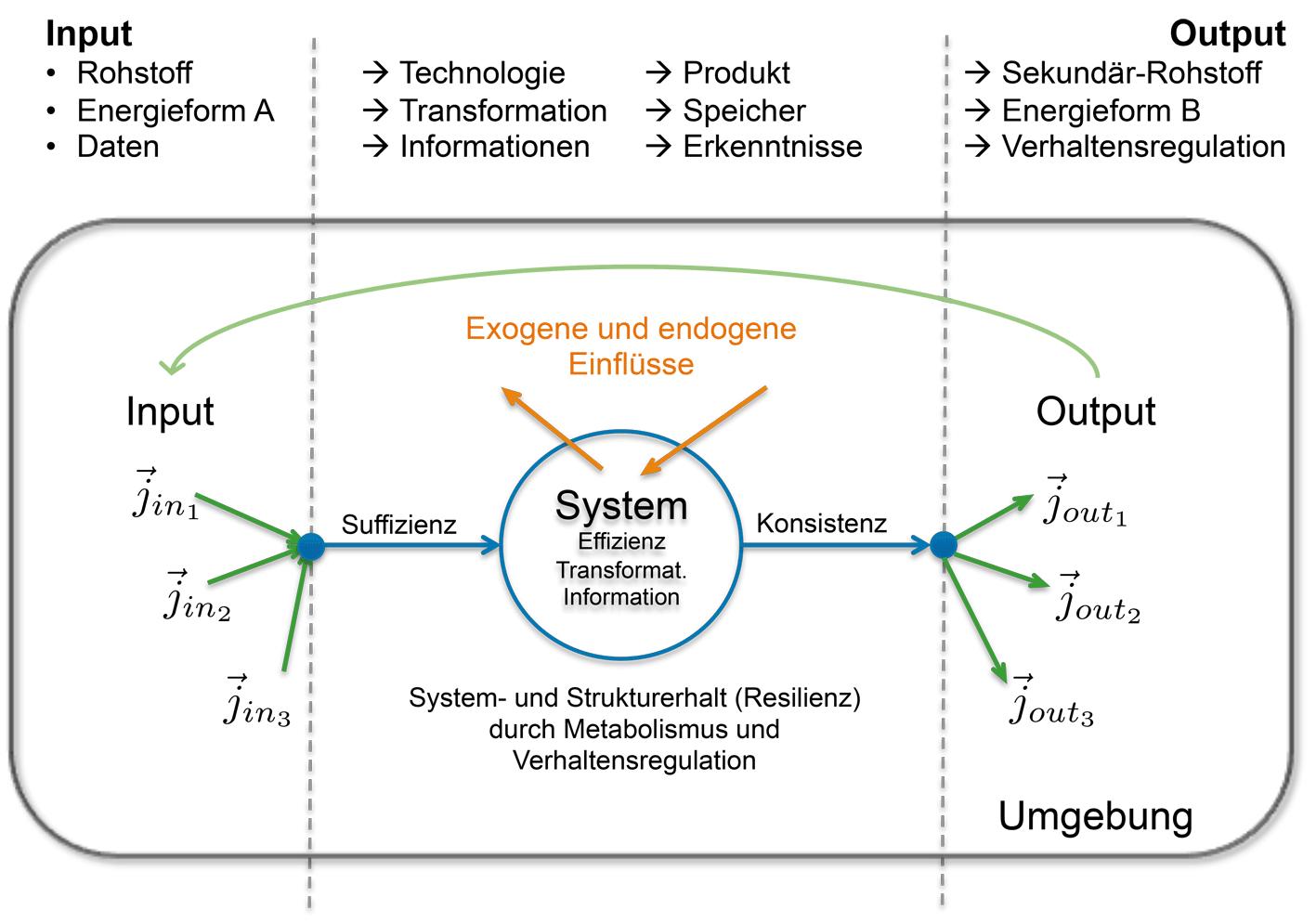 Wunderbar Schematische Darstellung Von Ideen - Elektrische ...